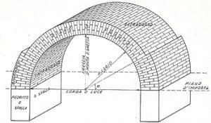 arco nomenclatura