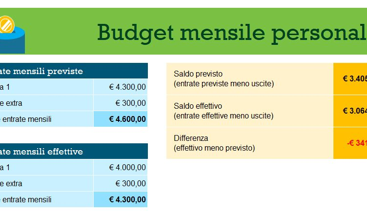 budget personale